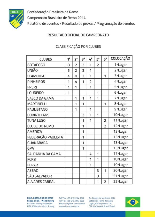 Resultado Oficial do Campeonato