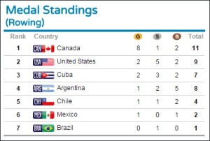 Remo do Brasil ficou em último no Pan de Toronto (reprodução site oficial)
